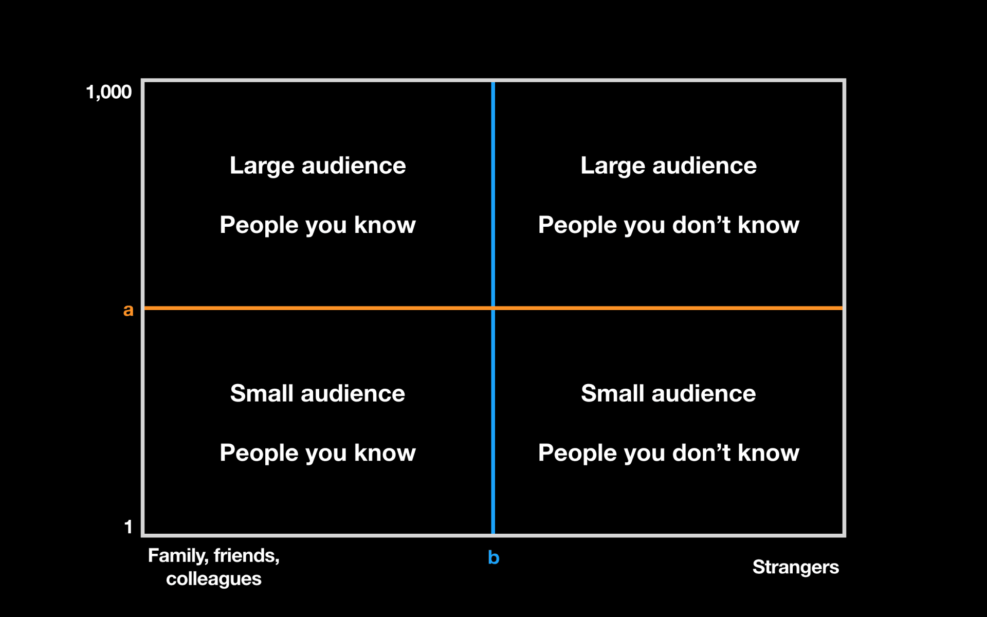 The public speaking fear grid