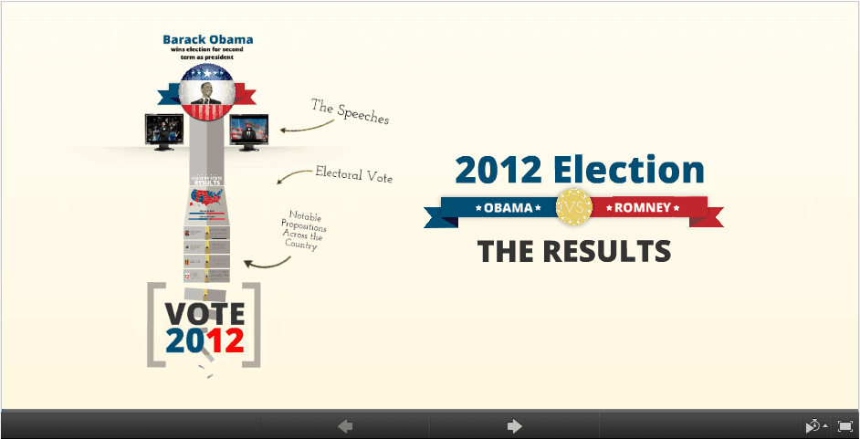 Presidential Election on Prezi