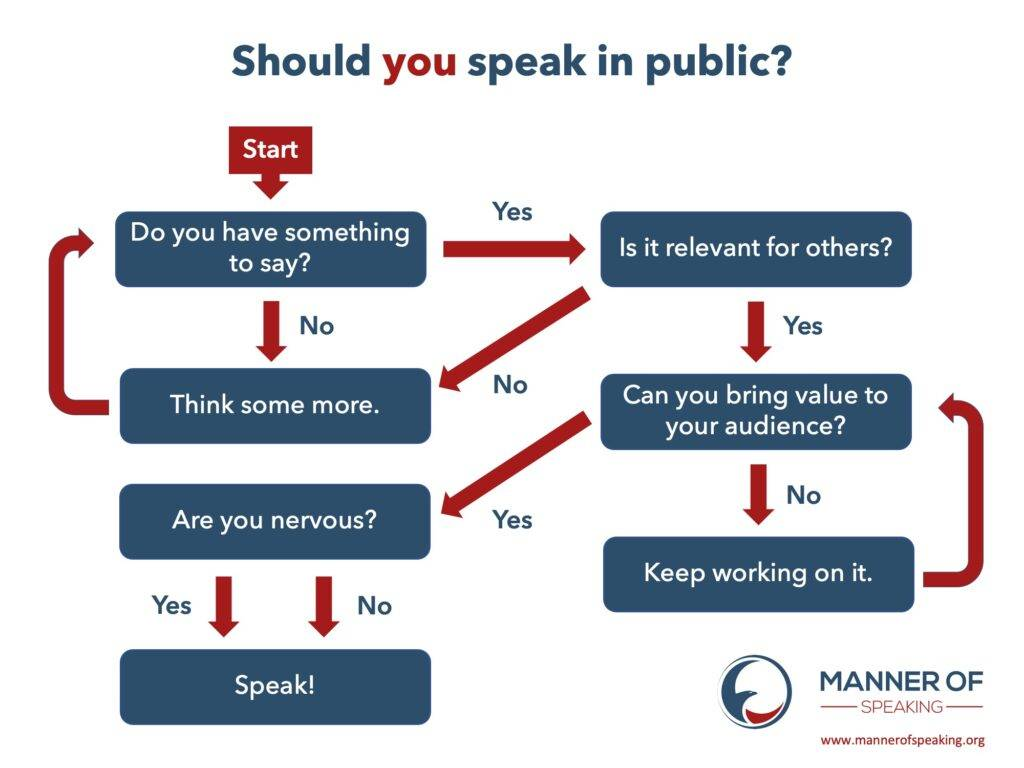 Should you speak in public?