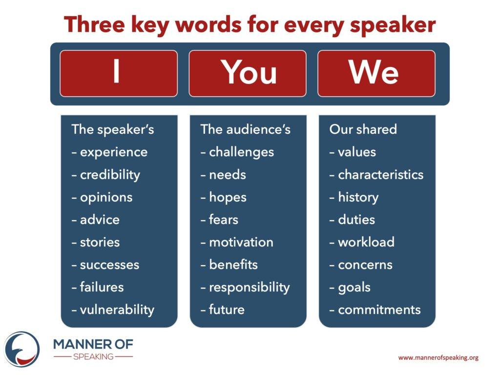 Three key words for any speaker: I, You and We