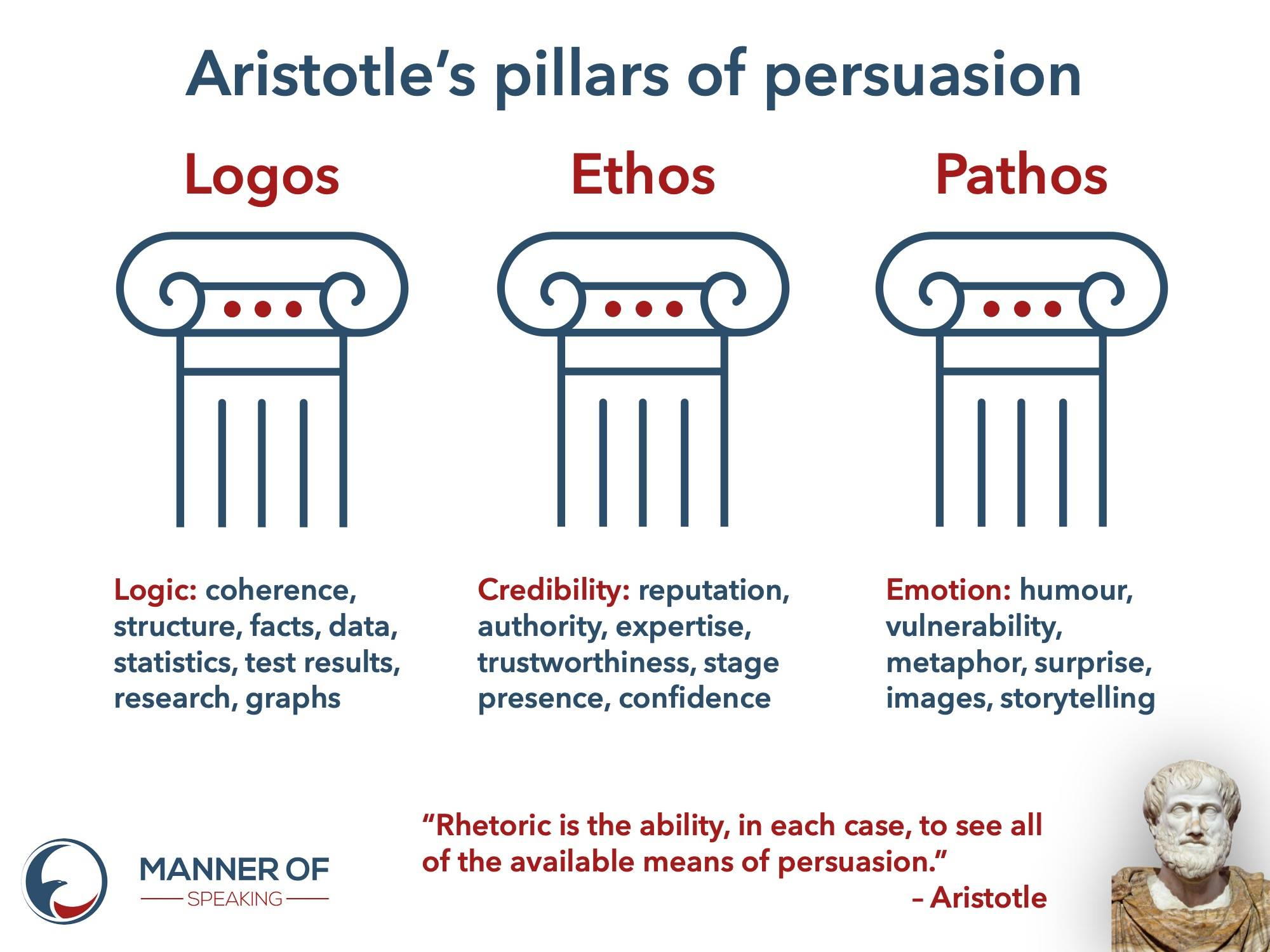 Pillars of persuasion
